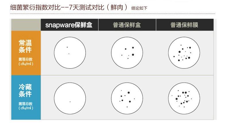 美国康宁Snapware四面锁扣玻璃耐热保鲜盒6件套装SP-6EP-RRS2/RZB00PAPZDSE