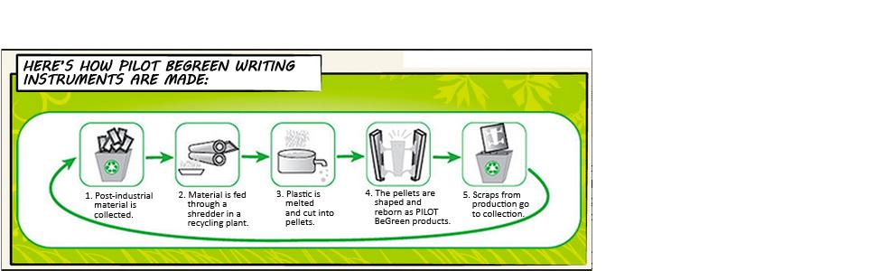 How Pilot BeGreen Writing Instruments Are Made
