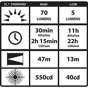 Streamlight 88049 ProTac AAA1 Flashlight ANSI Chart