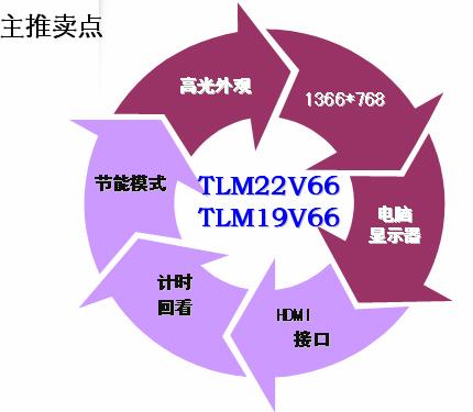 二,海信液晶电视tlm19v66产品主要优势及功能简介