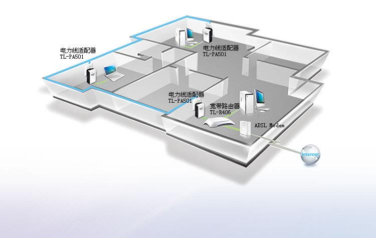 tp-link 普联 tl-pa501 电力线适配器(一对装)