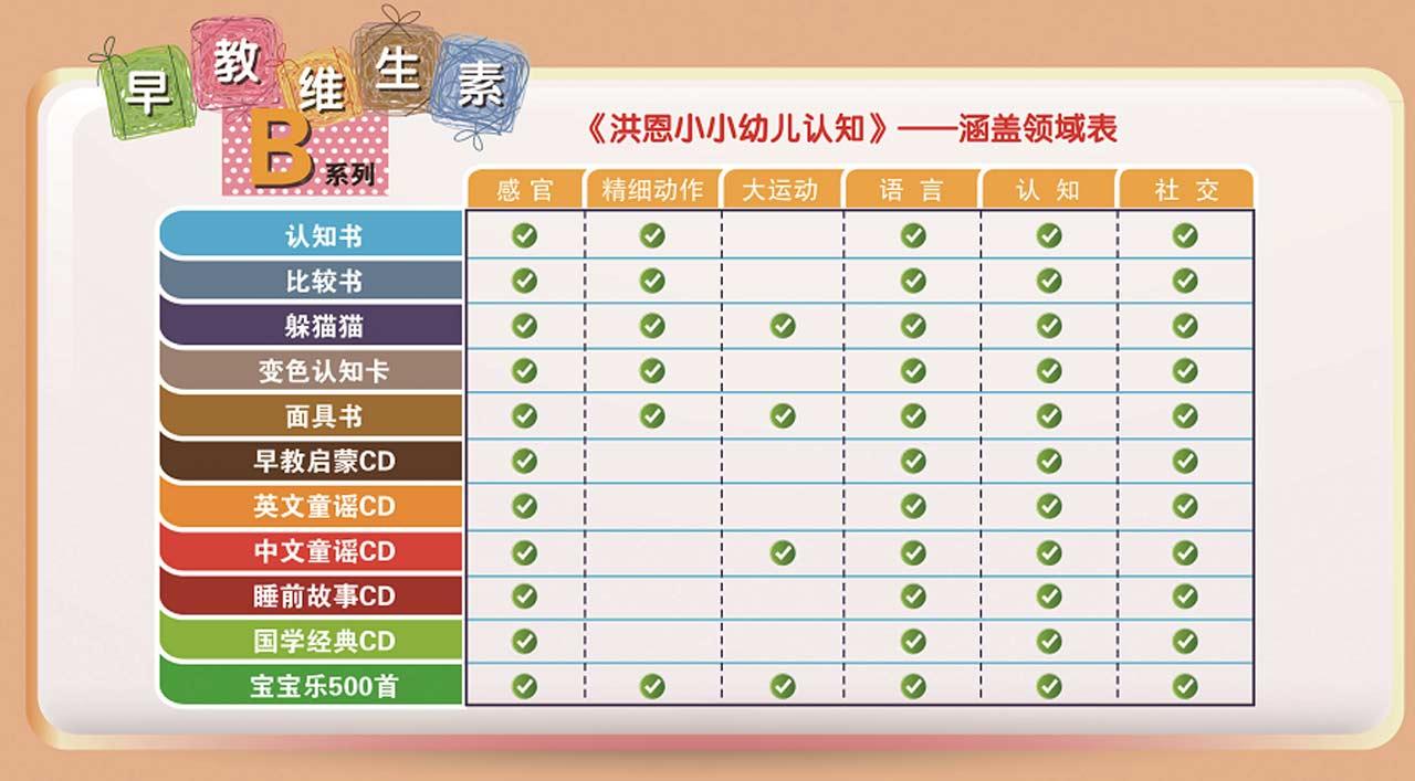 宝宝家:洪恩小小幼儿认知(0-4岁)(5CD+1MP3光盘+6书)