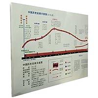 中国历史发展示意图(共2张)