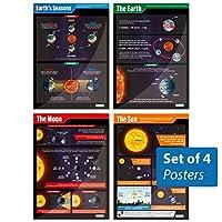 地球、太阳、月亮和四季海报 4 件套|学生科学图 Gloss Paper TD036