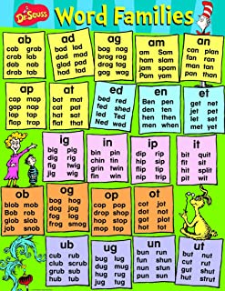 Eureka Dr. Seuss Content Word Families Poster