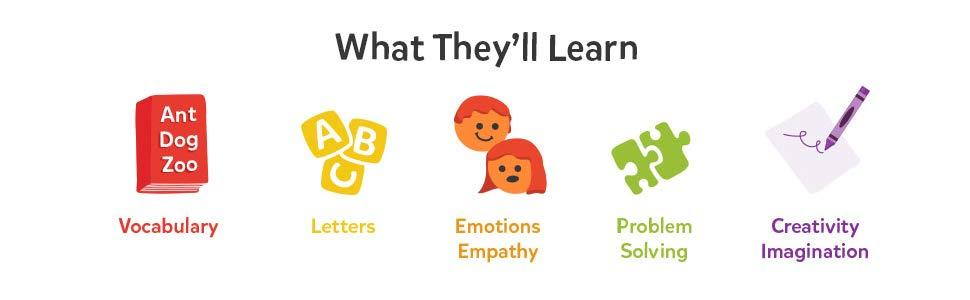 What They'll  Learn vocabulary, letters, emotions, empathy, problem-solving, creativity imagination